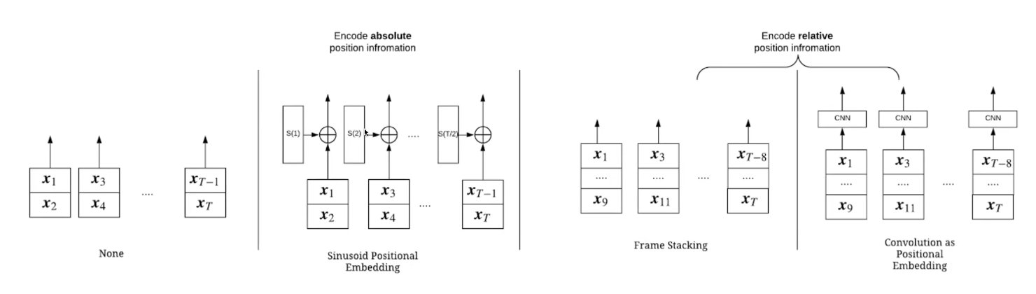 Positional embeddings before the transformer layer